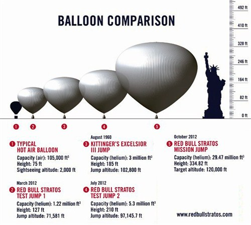 red-bull-stratos-balloon-comparison-graphic_500x449