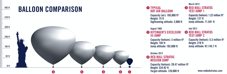 Balloon Comparison