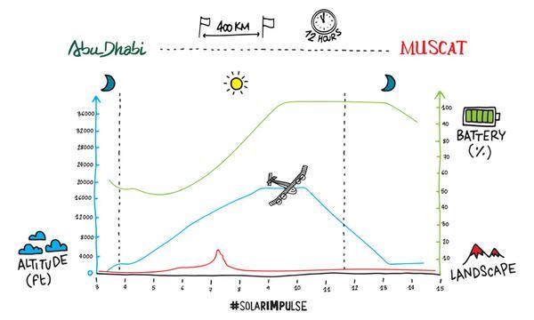 Abu Dhabi to Muscat, flight plan