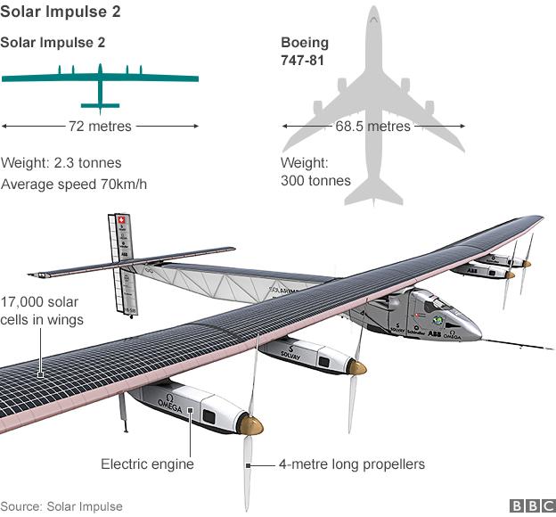 Solar impulse 2 fact sheet