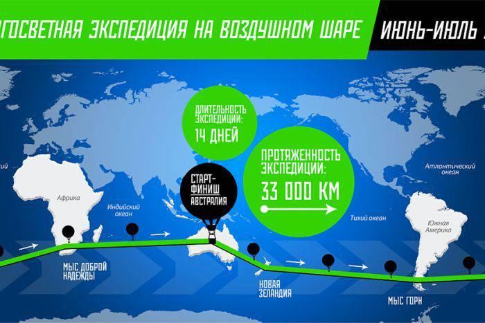 Fedor Konyukhov Hot-Air Balloon world record - route map