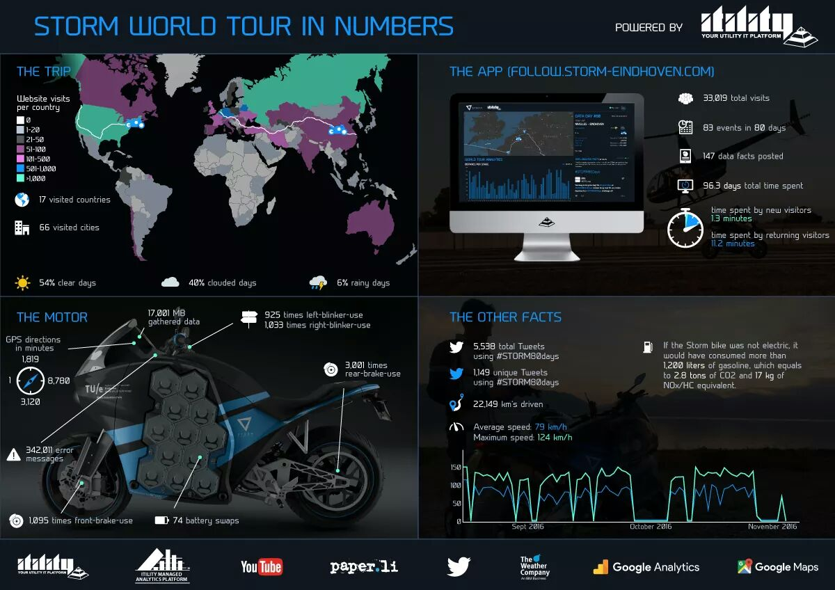 Storm Wave electric motorbike trip around the world in 80 days in numbers and fun facts