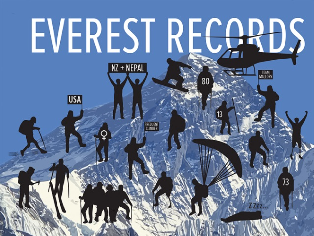 Mount Everest records and world firsts
